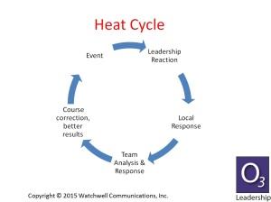 heat_cycle1