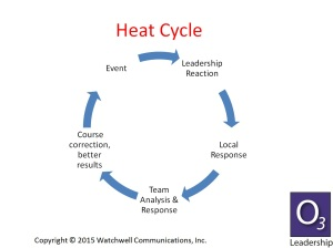 heat_cycle1