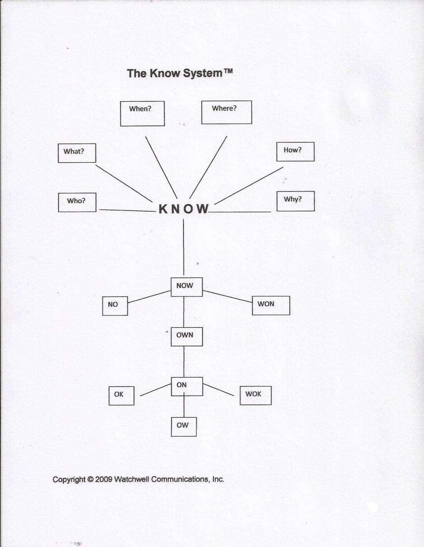 knowsystemchart1
