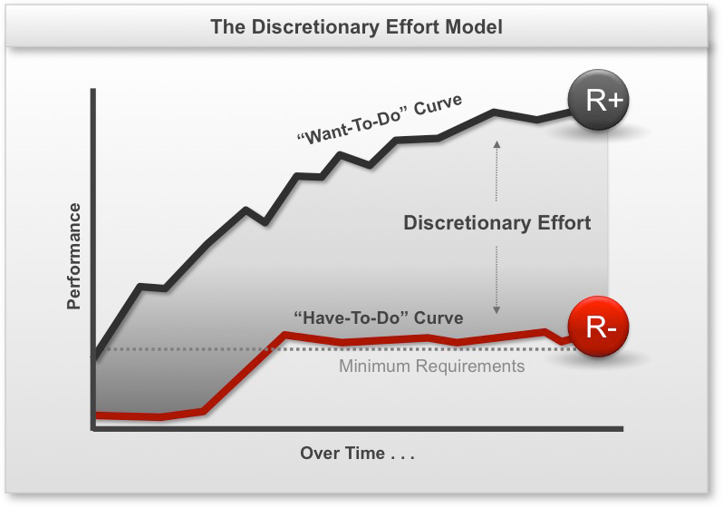 discretionary-effort-model